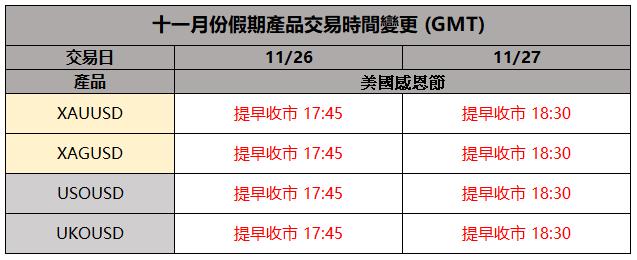 十一月份假期產品交易時間變更
