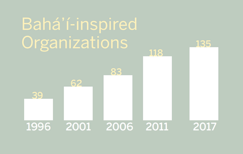 Baha'i Inspired Organizations