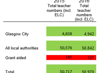 SNP MSP PRAISES RISE IN TEACHER NUMBERS ACROSS GLASGOW CITY