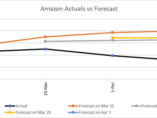 Bias in Amazon Forecast
