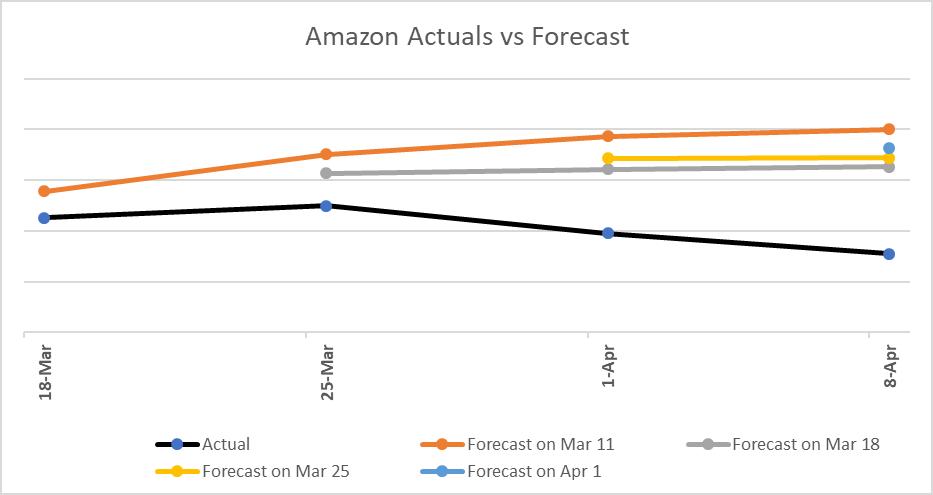 Forecast comparison graph