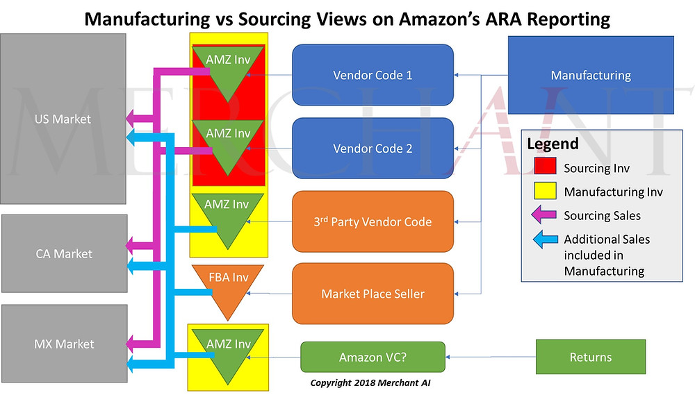 Diagram of Manufacturing vs Sourcing Views