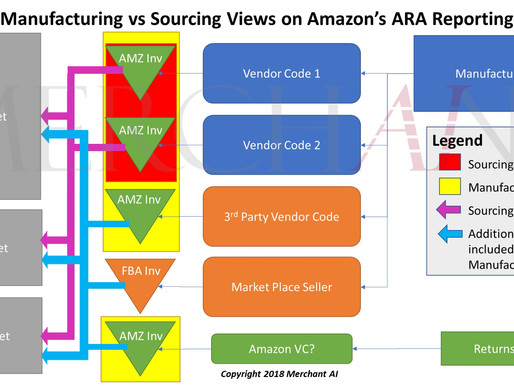 Identifying how much Amazon sources of your manufactured ASINs from other vendors