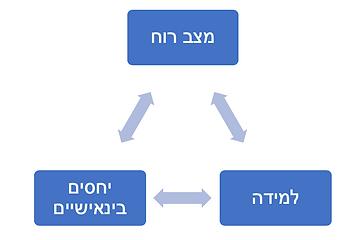 מעגל ipt2.png