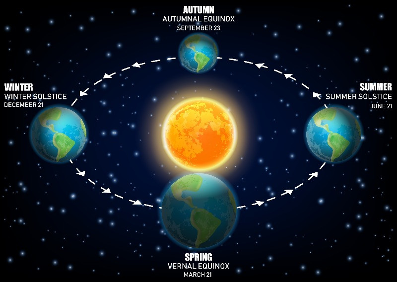 Diagram for the earth rotation around the sun - Polar nights in Iceland