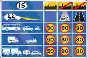Speed limits in Iceland diagram