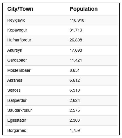 Iceland demographics - the most populated cities list