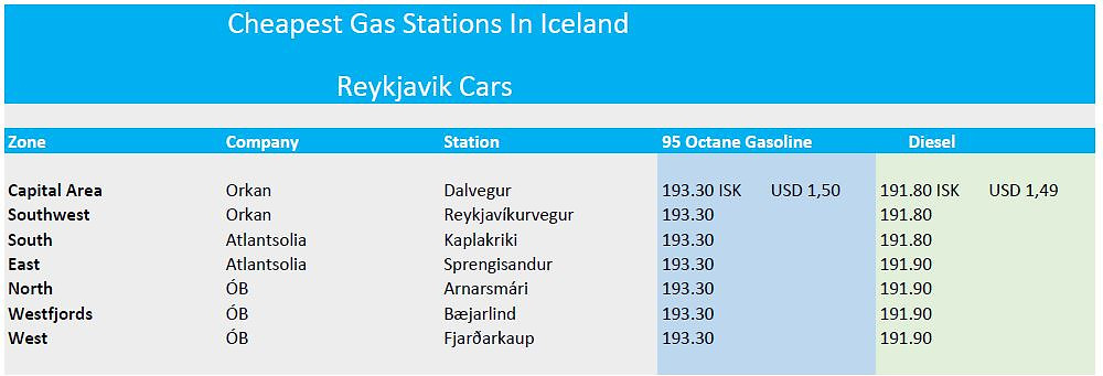 Prices of gas on 2021 in Iceland comparison