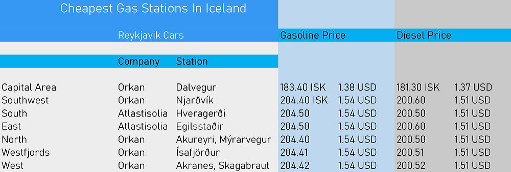 comparison of the cheapest gas prices around Iceland