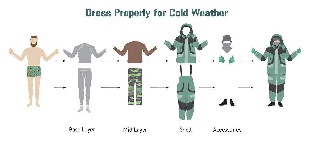 come vestirsi a strati per prevenire il freddo in islanda