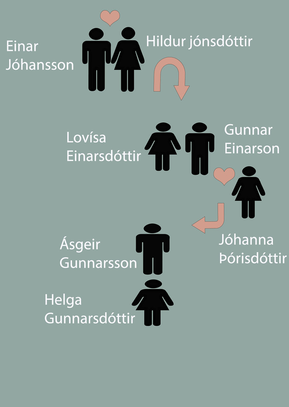 Icelandic names system explained in a chart