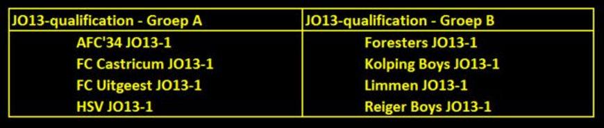 Jo13 kwalificatie poule-Geel zwart dikge
