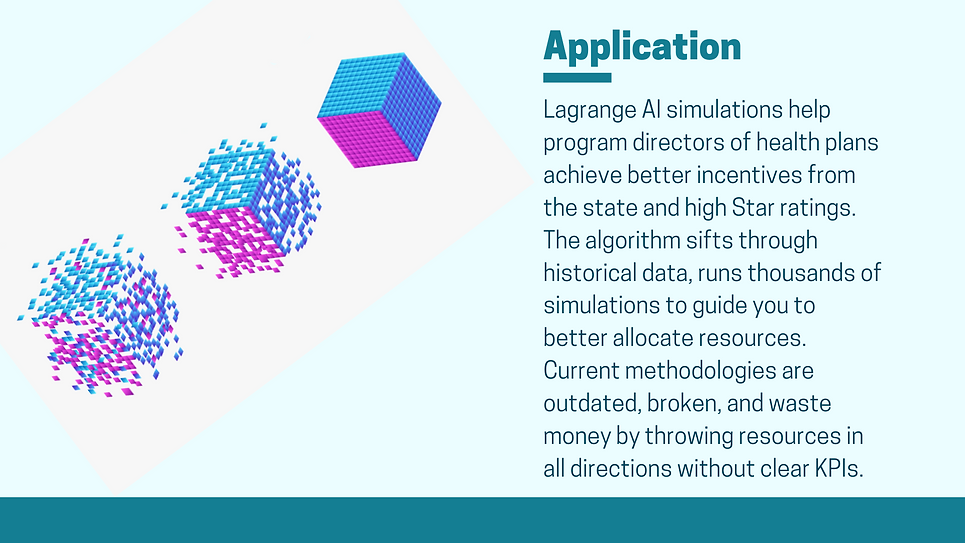 Application for managed long term care and healthcare plans: Lagrange AI simulations help program directors of health plans to achieve better incentives from state and high Star ratings. The algorithm sifts through historical data, runs thousands of simulations to guide you to better allocate resources for all MLTC and healthcare plans.