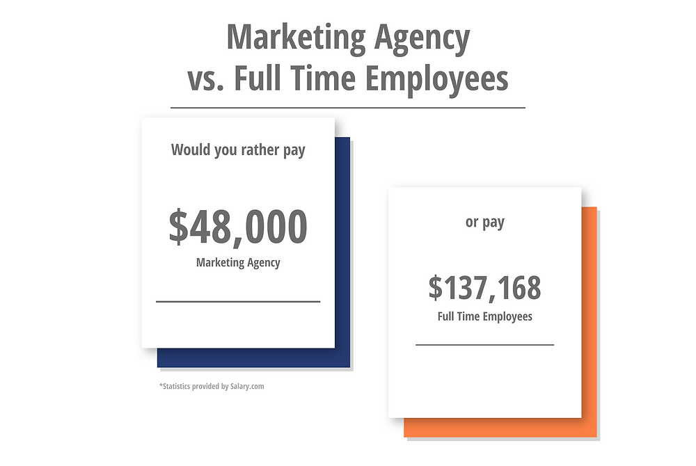 Marketing Agency vs. Full Time Employees - What is more cost efficient
