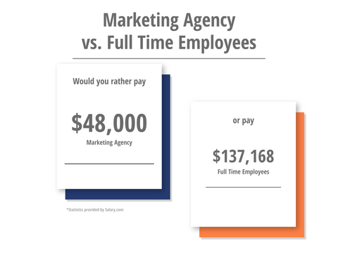 Is Hiring a Full Time Employee More Cost Effective?