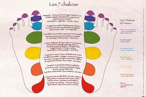 Les chakras sur les pieds - A3