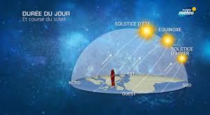 Equinoxe du 20 Mars