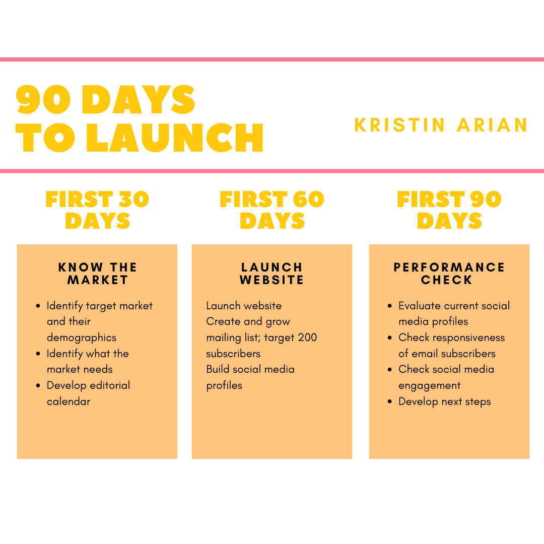 Aligned & Assigned 90 days to launch