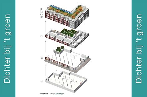 Gedachtegoed Urbanisator
