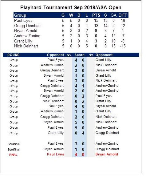 Playhard Results 2018.jpg