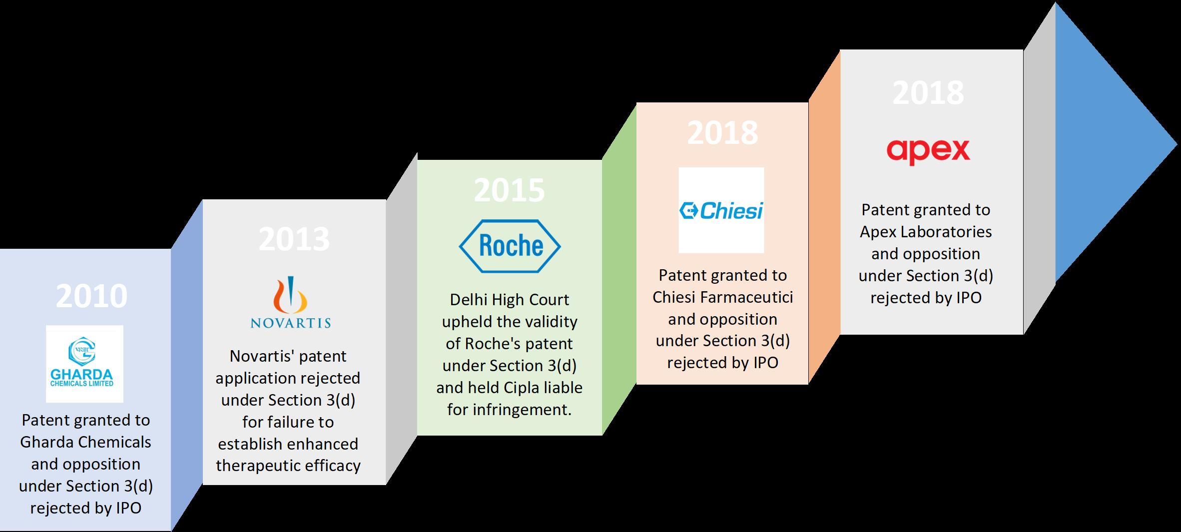 Pharma Patents in India