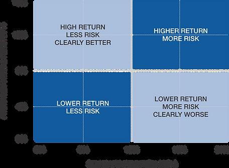 standard deviation risk