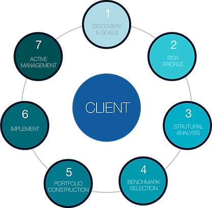 client strategy process