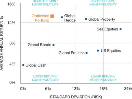 risk return global asset