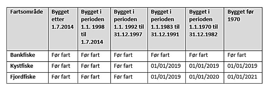 Datoer for fartøyinstruks