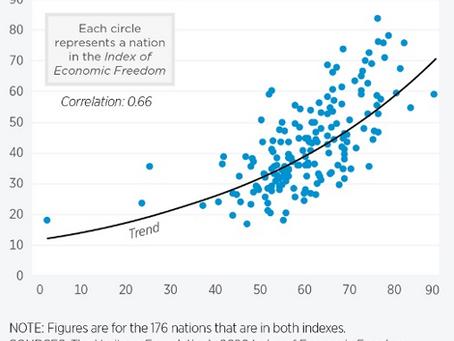 La libertad económica como aliado contra la crisis: 3 gráficos lo demuestran