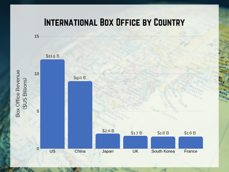 Do award-winning films make money? (Part II)