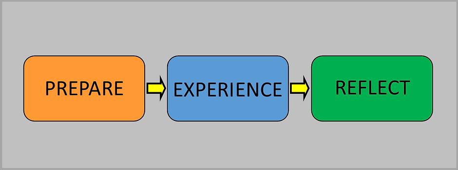 Prepare, Experience, Reflect graphic 2.p
