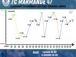 Histoire - Le FCM47 en championnat ces 20 dernières années.