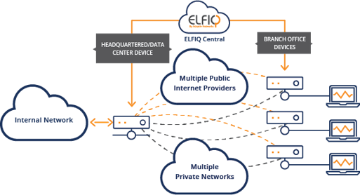 ELFIQ Hybrid SD-WAN using Public and Private Circuits