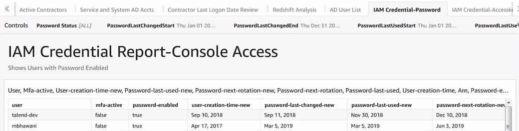 AWS-Audit-IAM-Credentials-Console-Access