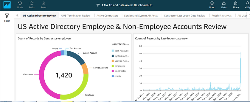 AWS-Audit-Employee-and-Non-Employee-Acco