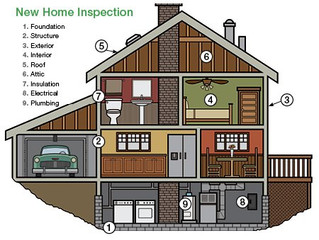 5 Reasons to Have a Home Inspection