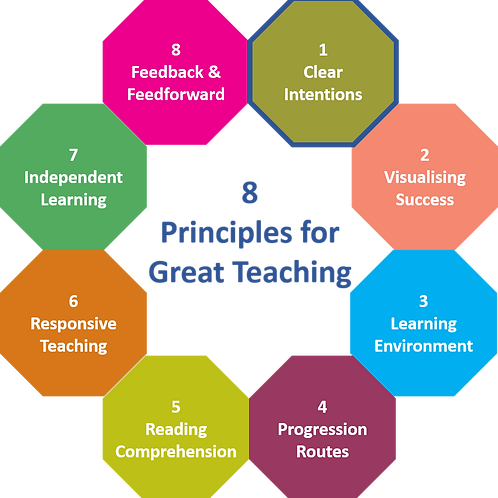8 Principles for Great Teaching - Principle 1, Clear Learning Intentions