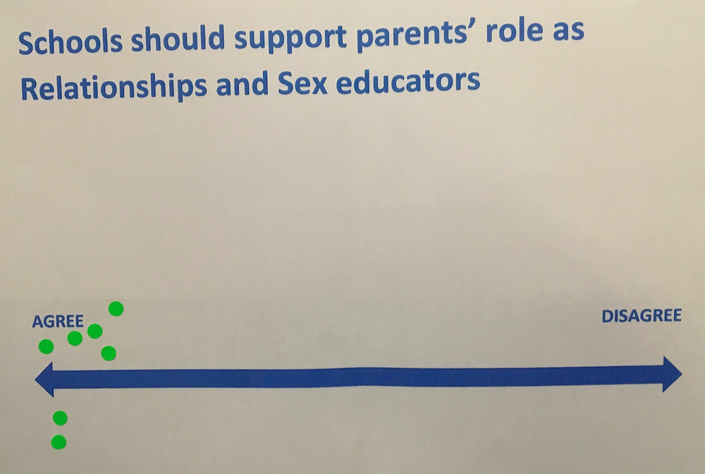 "A piece of paper with the words ""Schools should support parents' rols as Relationships and Sex educators"" and 7 dots near the word ""Agree"""