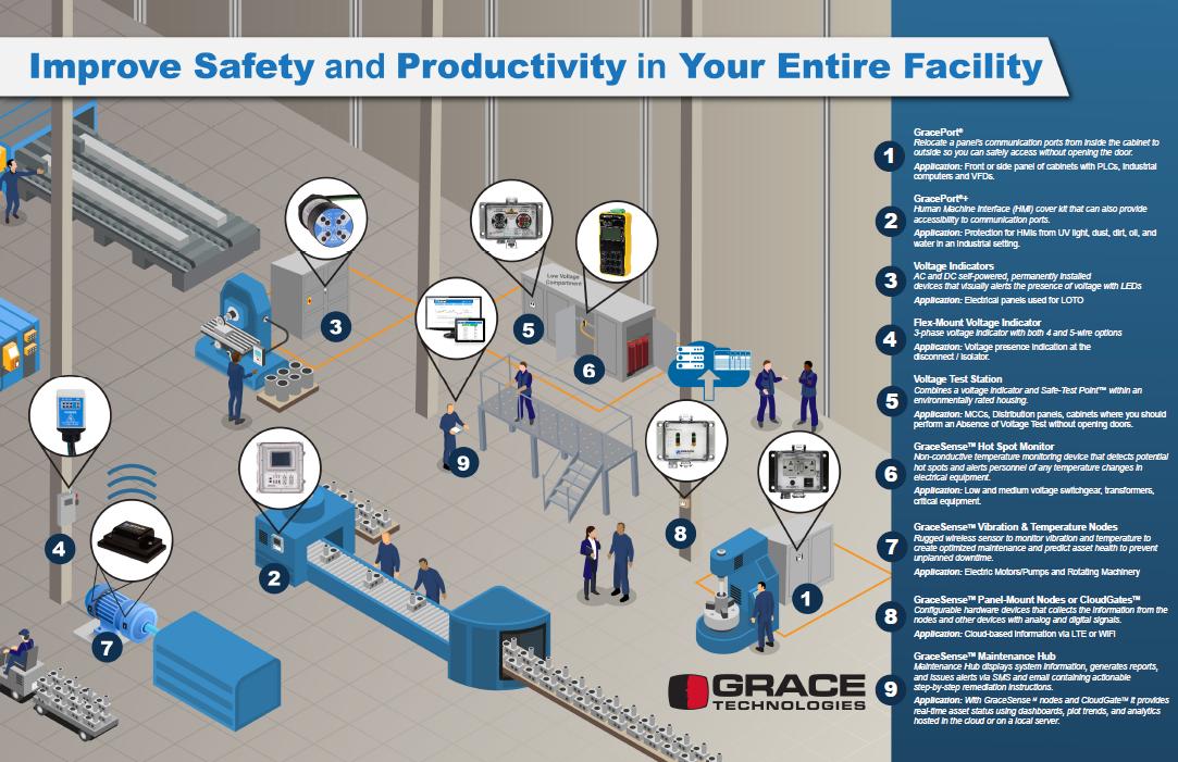 Grace Technologies Product