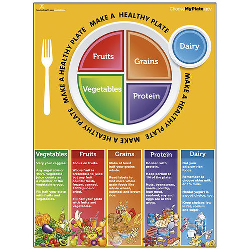 MyPlate Poster - 18 in. x 24 in.