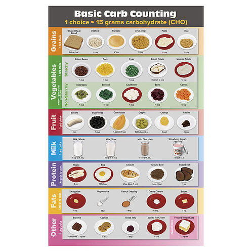 Carb Counting TearPad™ - English - Tablet of 50 Sheets