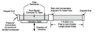 การทดสอบการสั่นสะเทือนที่มีต่อท่อดับเพลิงFirex