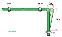 การคำนวนการยืดตัวในท่อPPR