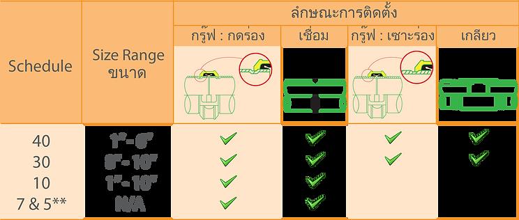 การติดตั้งท่อSch10 ทำได้โยการเชื่อมและกดร่องเท่านั้น