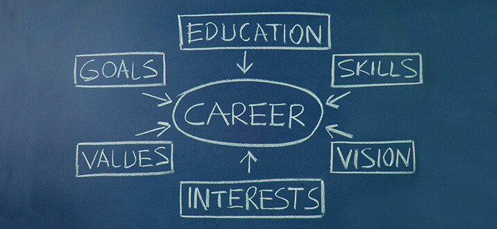 How to choose the right career, No matter your age.