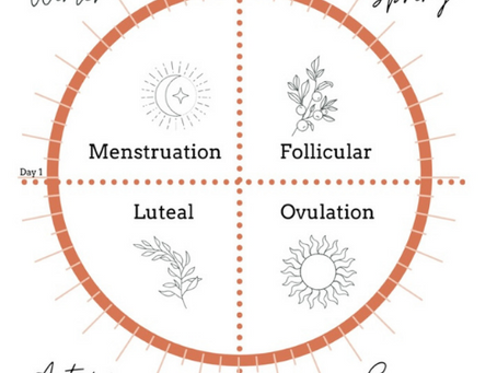 What Is Menstrual Cycle Awareness?
