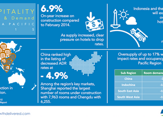 Strengthening Hotel Sales in the face of excess supply