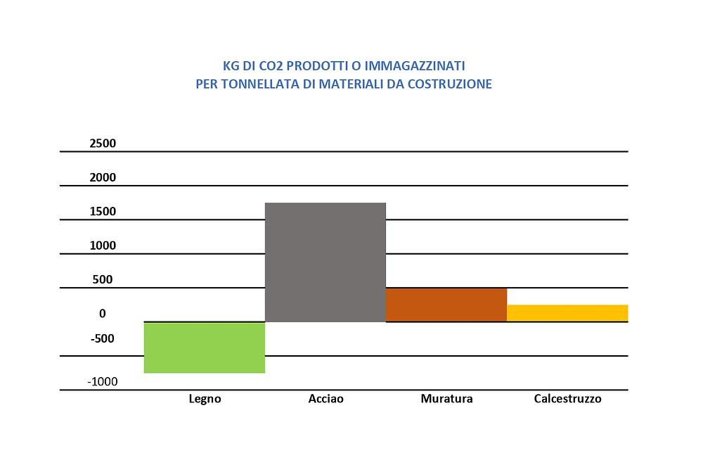 Grafico produzione Co2 per tonnellate di materiale. Ottolini Legnami