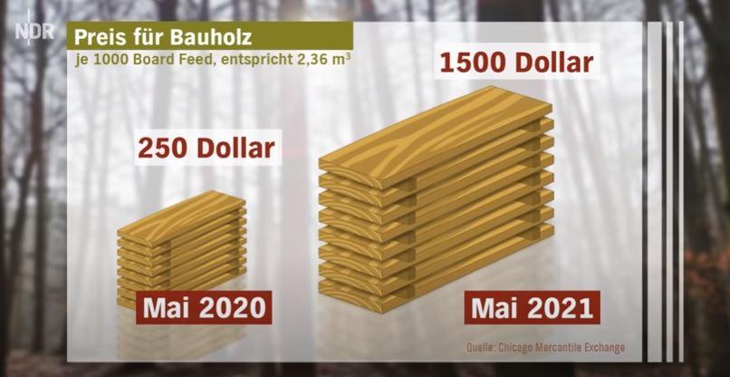 Aumento folle del prezzo del legno tra 2020 e 2021